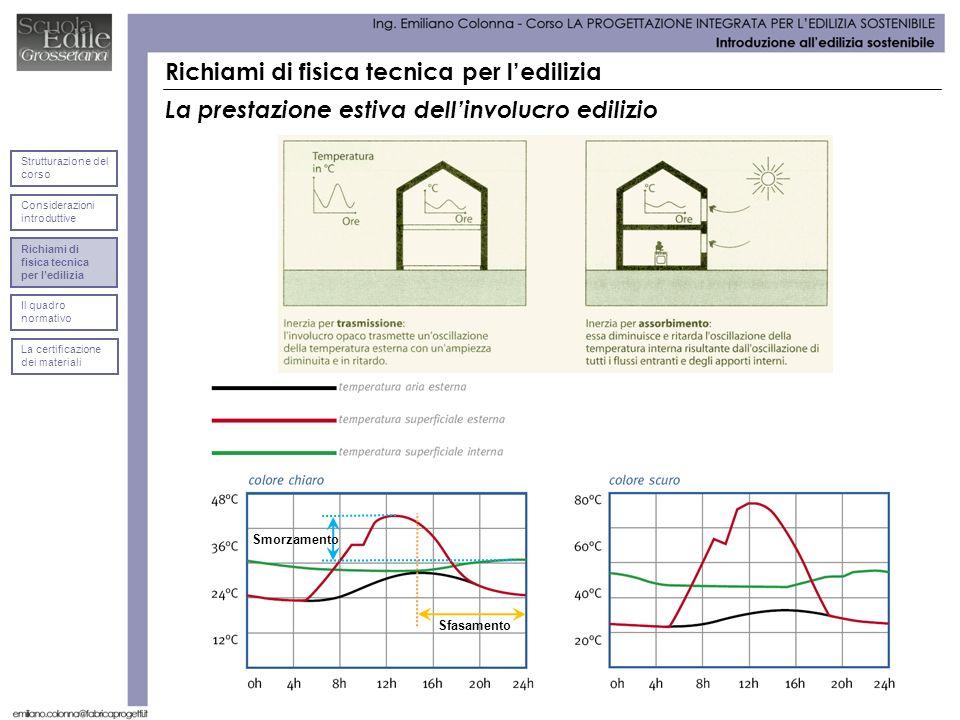 Richiami di fisica tecnica per l'edilizia