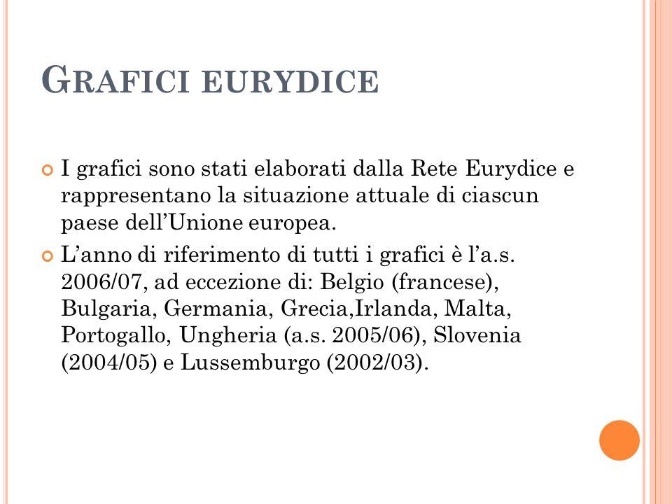 Grafici eurydice I grafici sono stati elaborati dalla Rete Eurydice e rappresentano la situazione attuale di ciascun paese dell'Unione europea.