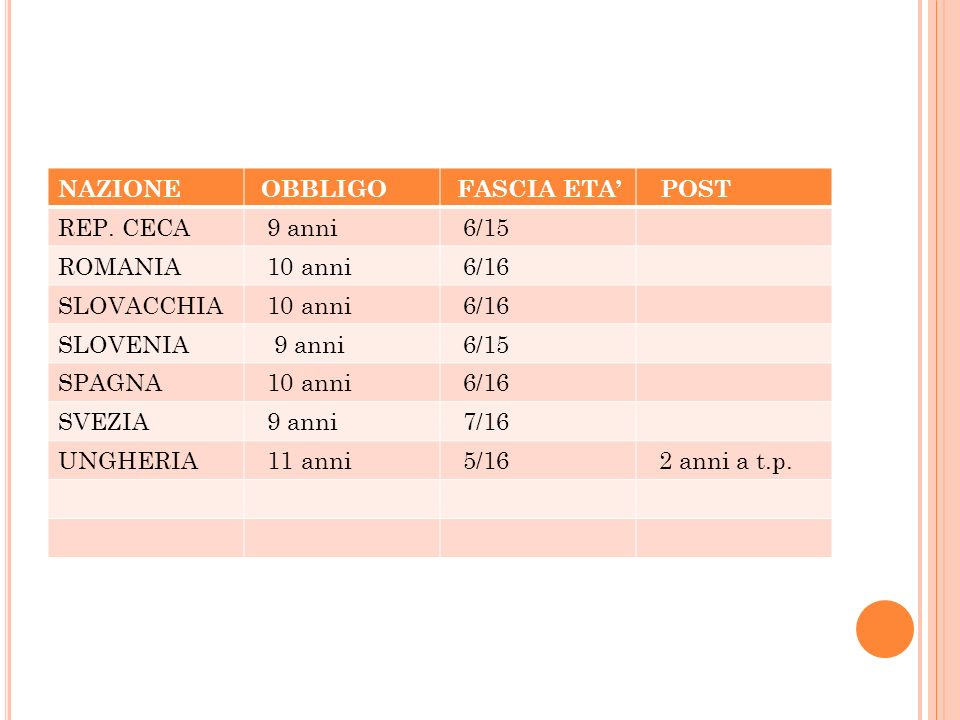 NAZIONE OBBLIGO. FASCIA ETA' POST. REP. CECA. 9 anni. 6/15. ROMANIA. 10 anni. 6/16. SLOVACCHIA.