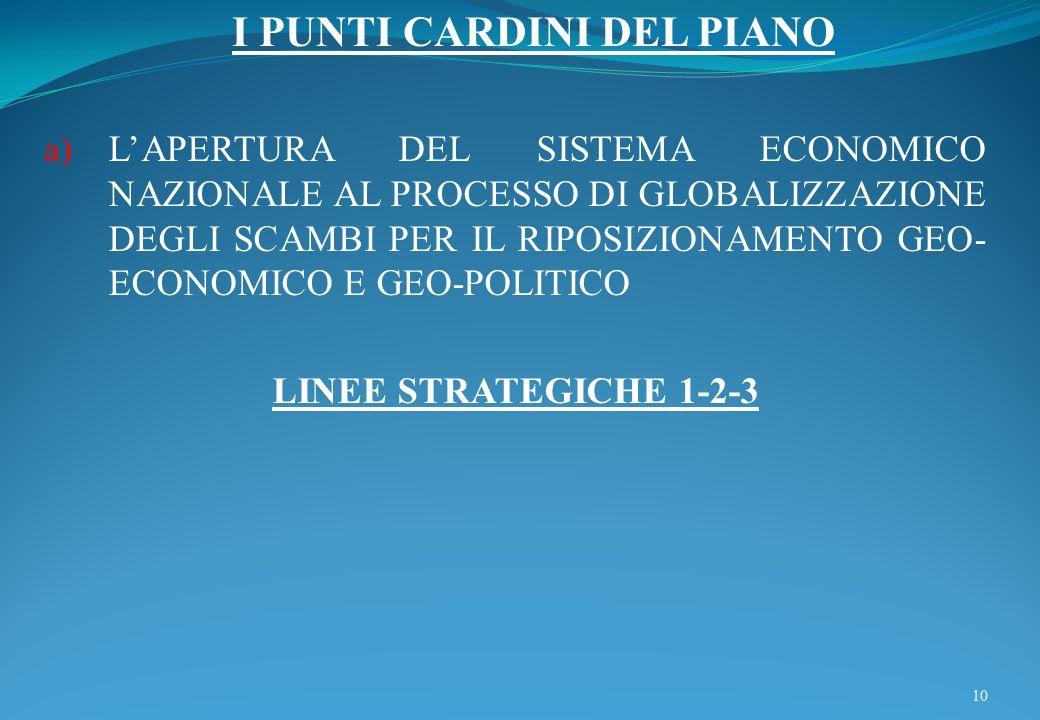 I PUNTI CARDINI DEL PIANO