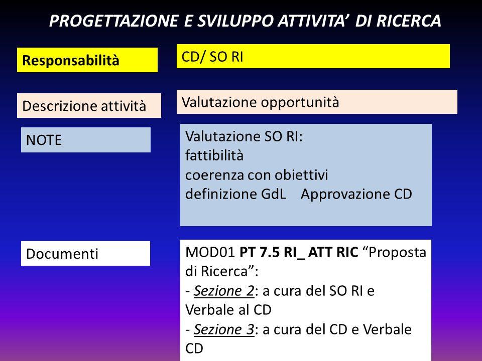 PROGETTAZIONE E SVILUPPO ATTIVITA' DI RICERCA