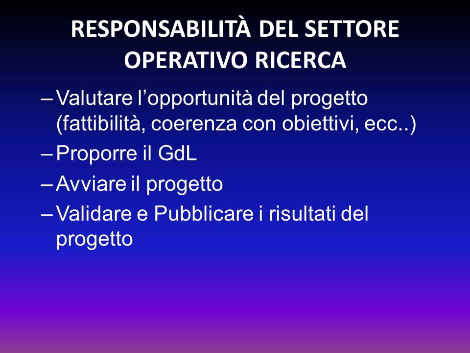 Responsabilità DEL SETTORE OPERATIVO RICERCA