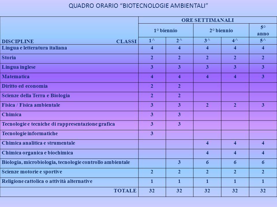 QUADRO ORARIO BIOTECNOLOGIE AMBIENTALI