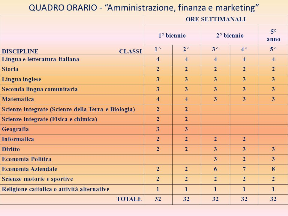 QUADRO ORARIO - Amministrazione, finanza e marketing