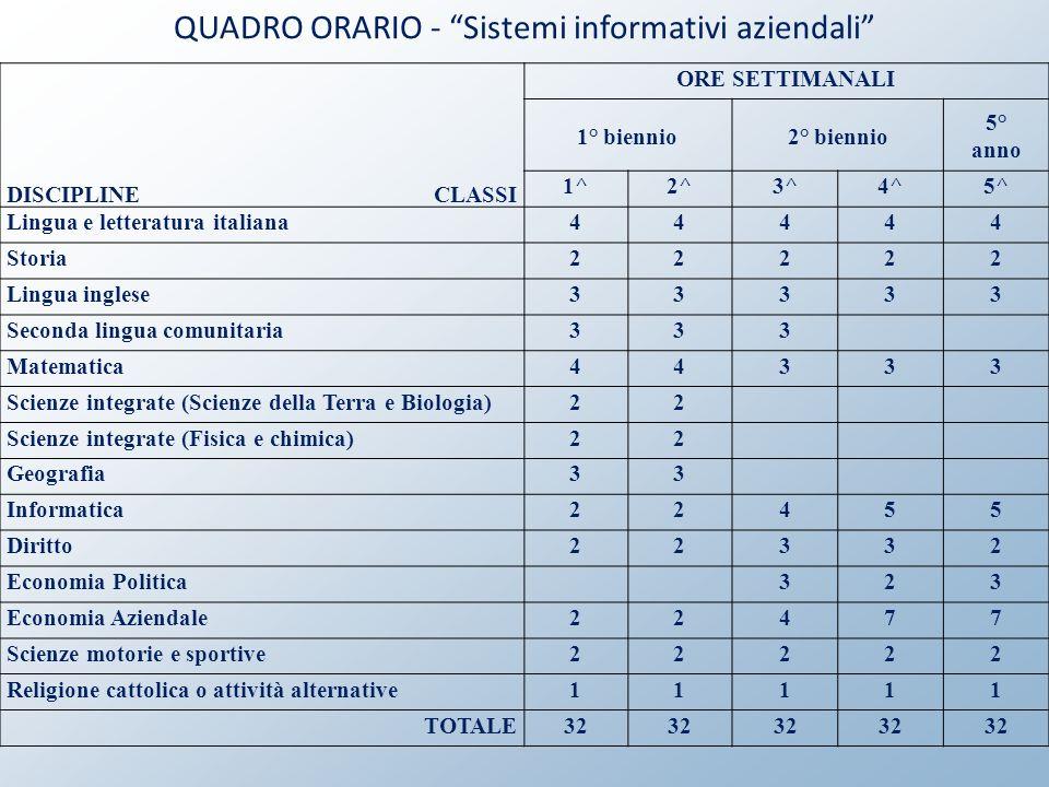 QUADRO ORARIO - Sistemi informativi aziendali
