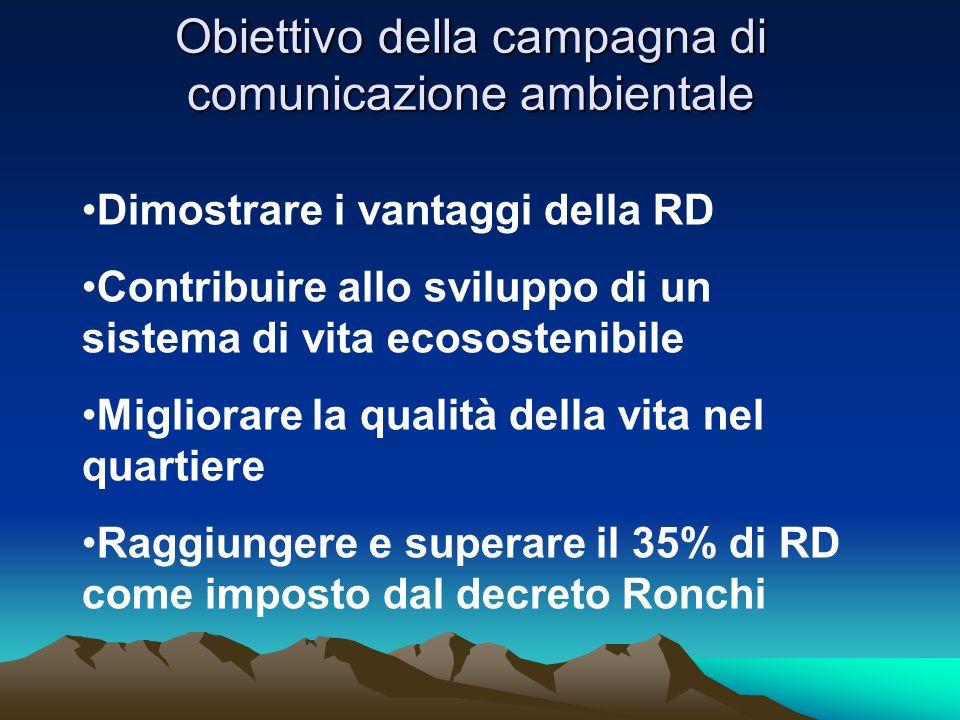 Obiettivo della campagna di comunicazione ambientale