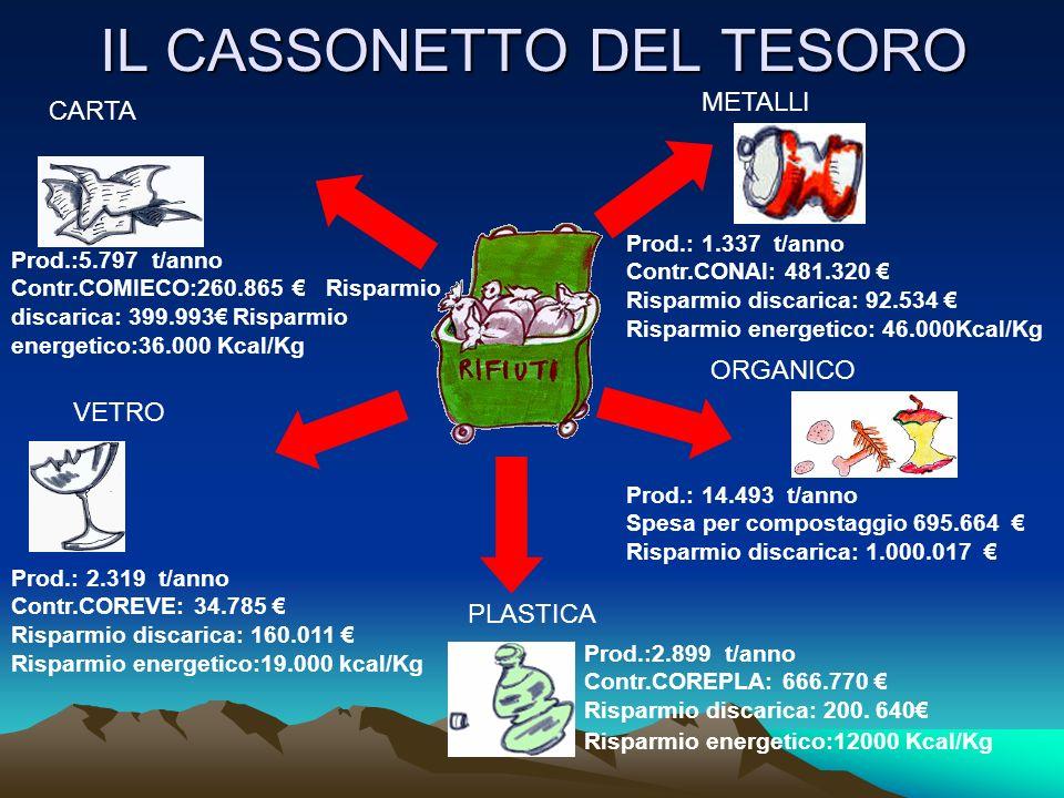 IL CASSONETTO DEL TESORO