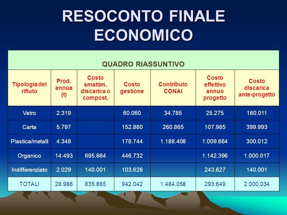 RESOCONTO FINALE ECONOMICO