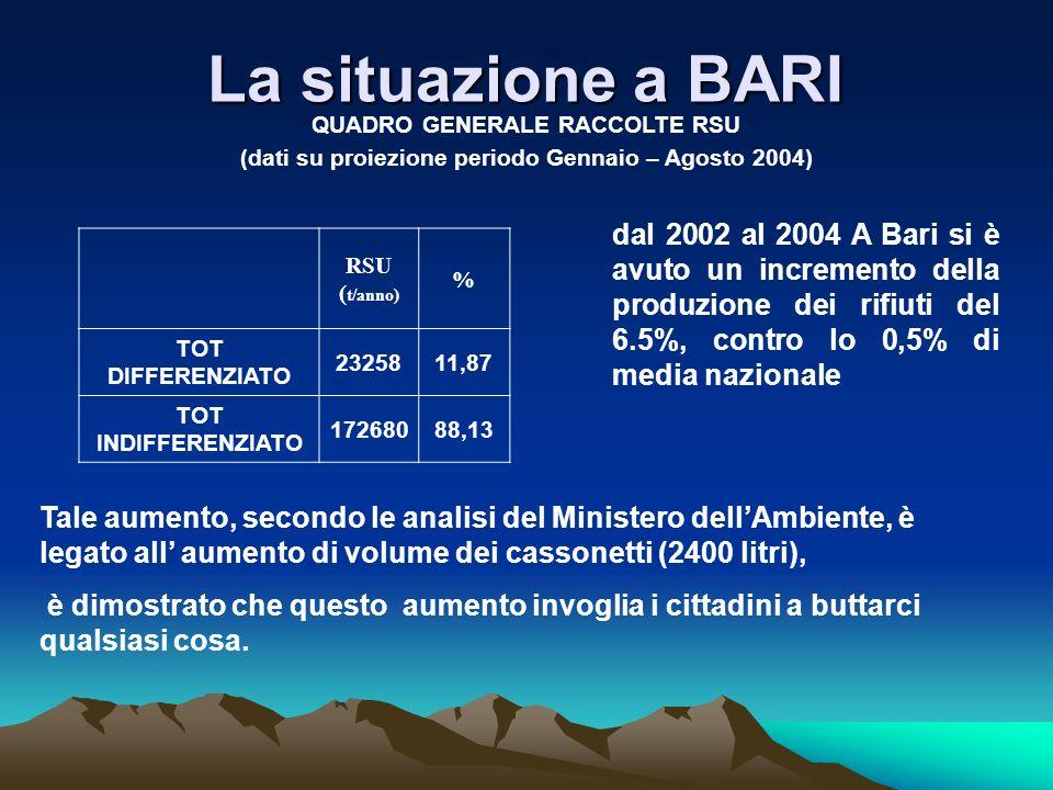 La situazione a BARI QUADRO GENERALE RACCOLTE RSU. (dati su proiezione periodo Gennaio – Agosto 2004)