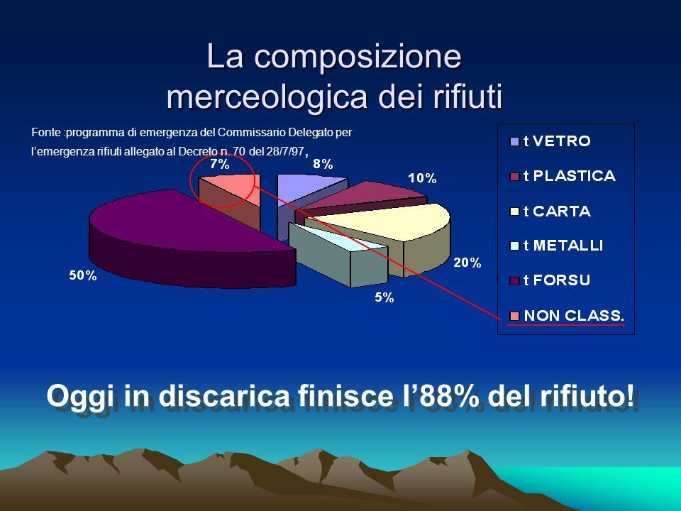 La composizione merceologica dei rifiuti