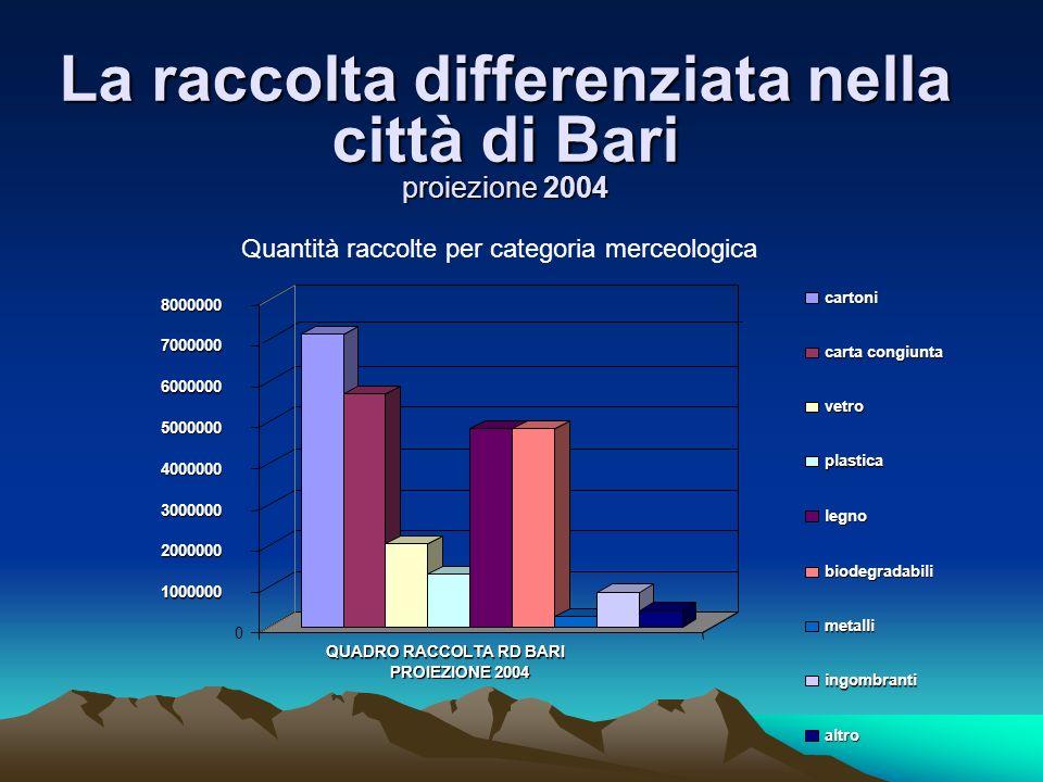 La raccolta differenziata nella città di Bari proiezione 2004