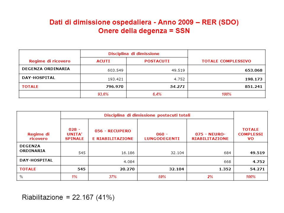 Dati di dimissione ospedaliera - Anno 2009 – RER (SDO) Onere della degenza = SSN