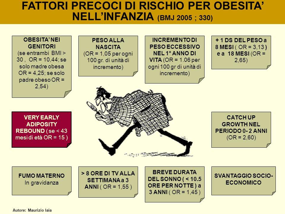 FATTORI PRECOCI DI RISCHIO PER OBESITA' NELL'INFANZIA (BMJ 2005 ; 330)