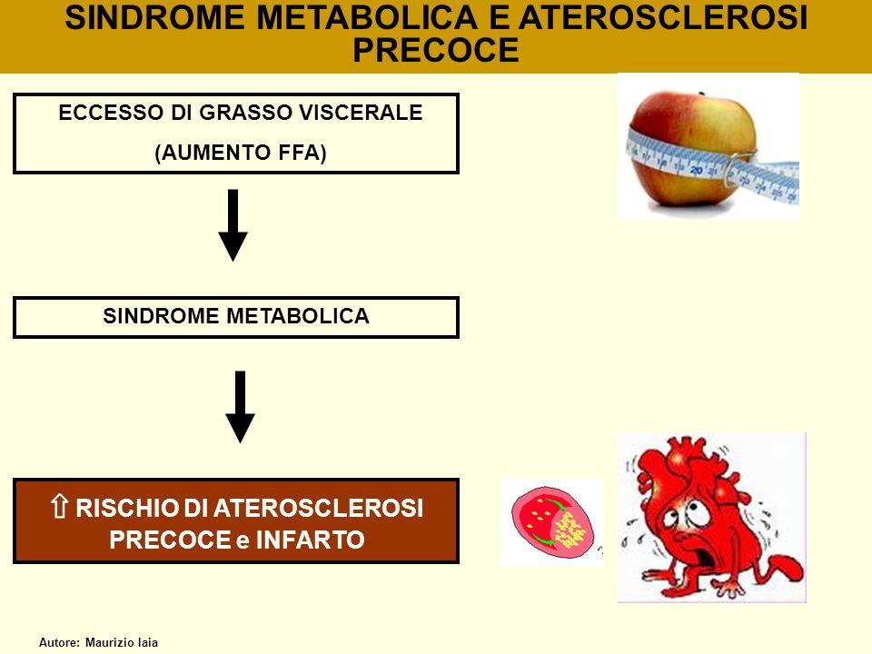 SINDROME METABOLICA E ATEROSCLEROSI PRECOCE