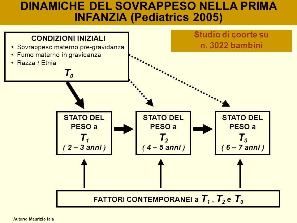DINAMICHE DEL SOVRAPPESO NELLA PRIMA INFANZIA (Pediatrics 2005)