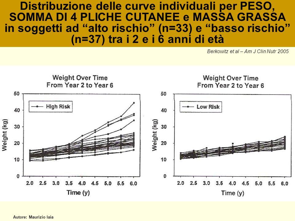 Distribuzione delle curve individuali per PESO, SOMMA DI 4 PLICHE CUTANEE e MASSA GRASSA in soggetti ad alto rischio (n=33) e basso rischio (n=37) tra i 2 e i 6 anni di età
