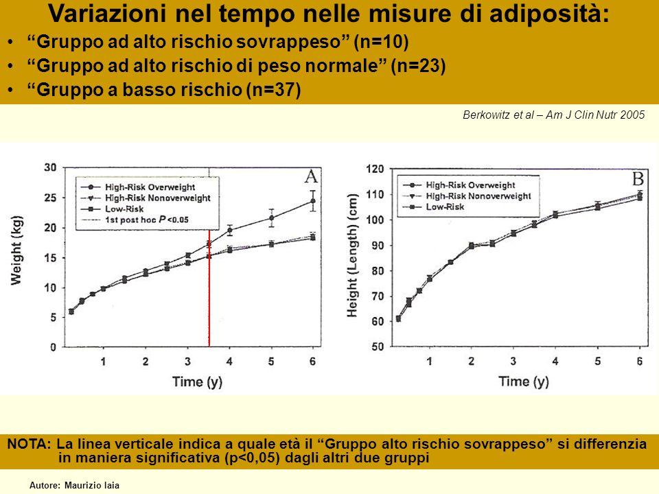 Variazioni nel tempo nelle misure di adiposità: