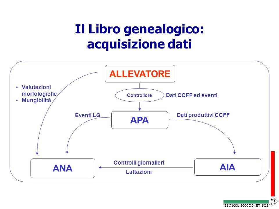 Il Libro genealogico: acquisizione dati