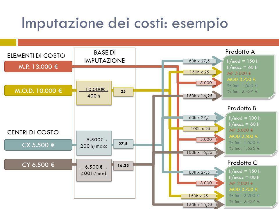 Imputazione dei costi: esempio