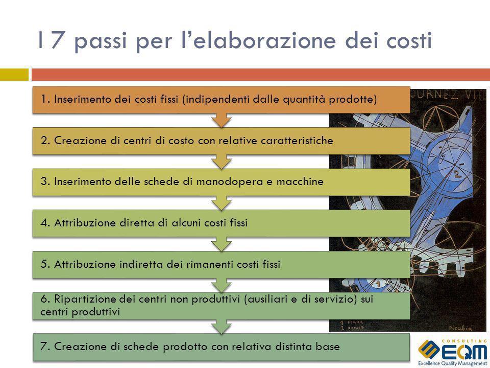 I 7 passi per l'elaborazione dei costi