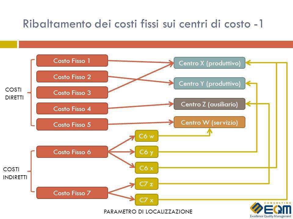 Ribaltamento dei costi fissi sui centri di costo -1