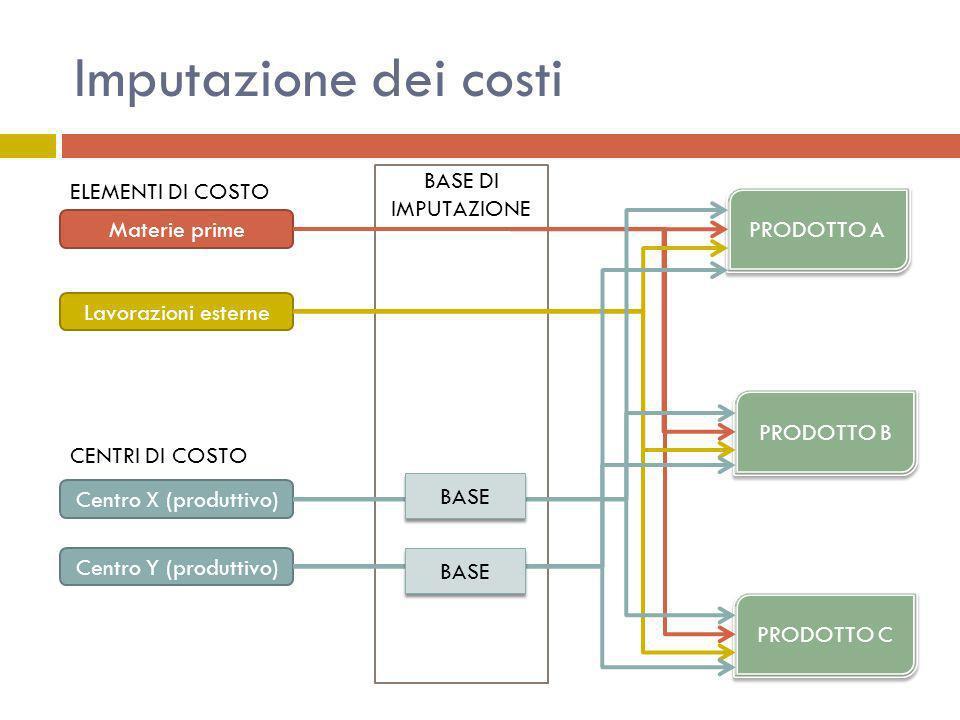 Imputazione dei costi BASE DI IMPUTAZIONE ELEMENTI DI COSTO PRODOTTO A
