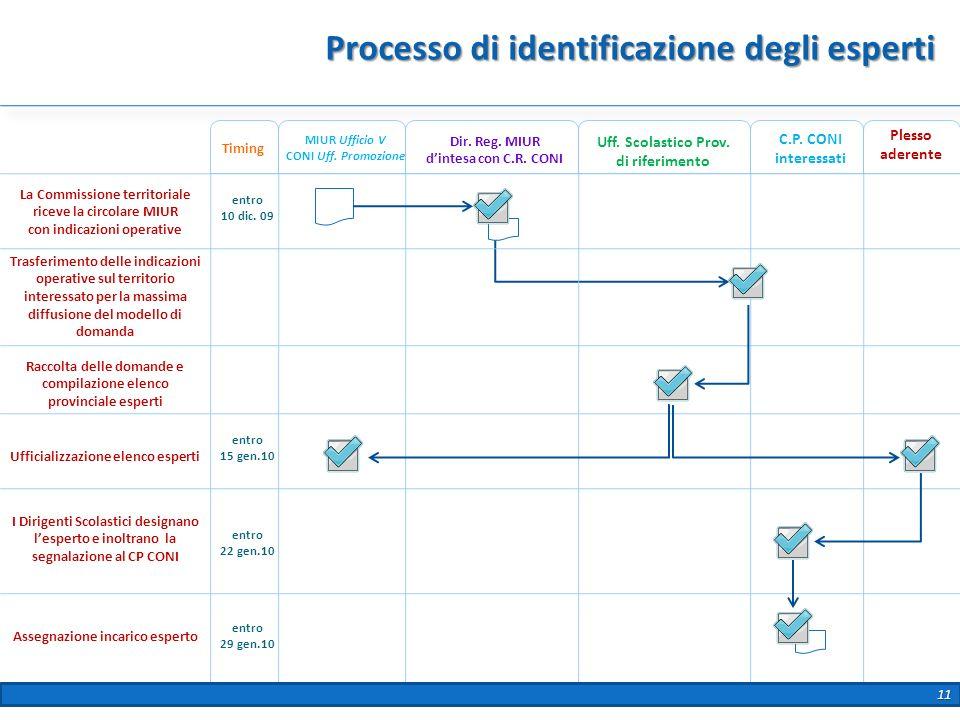 Processo di identificazione degli esperti