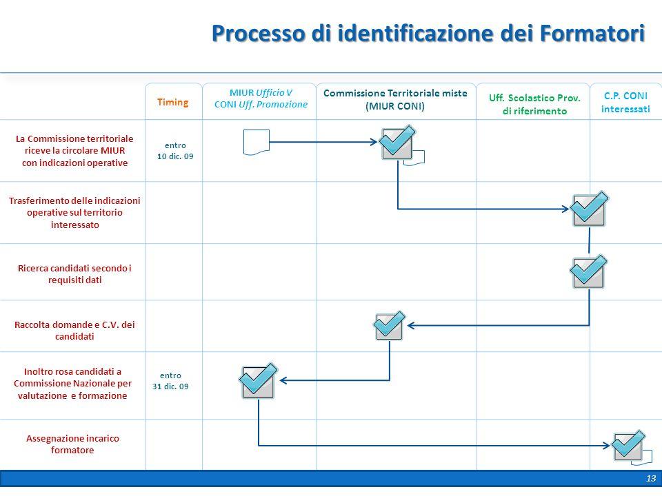 Processo di identificazione dei Formatori