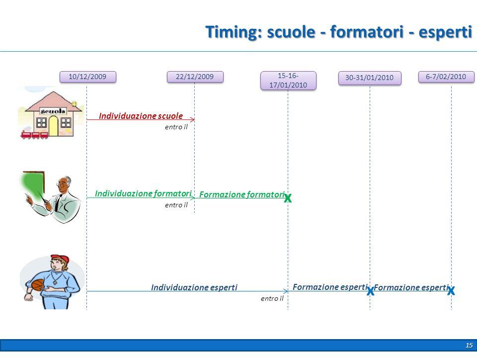 Timing: scuole - formatori - esperti