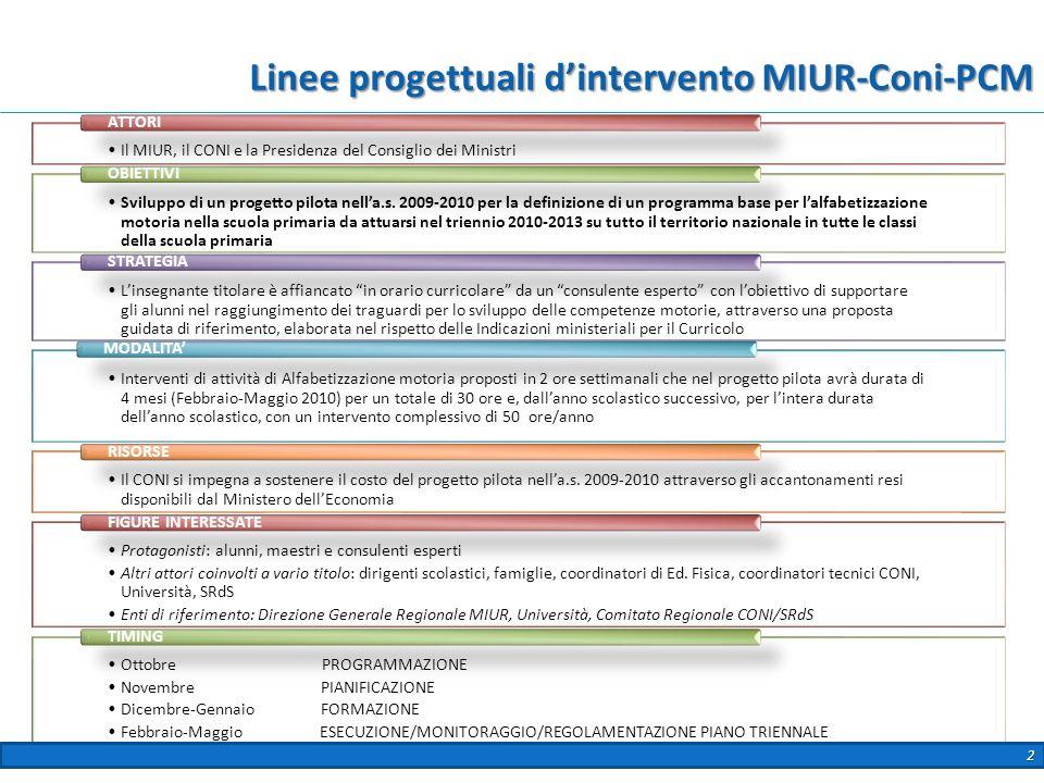 Linee progettuali d'intervento MIUR-Coni-PCM
