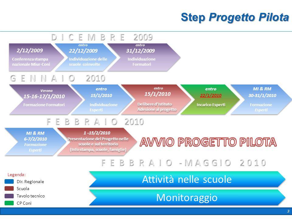 AVVIO PROGETTO PILOTA Step Progetto Pilota Attività nelle scuole