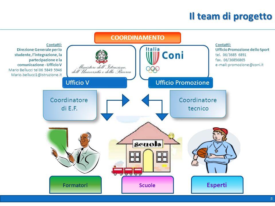 Il team di progetto COORDINAMENTO Ufficio V Ufficio Promozione