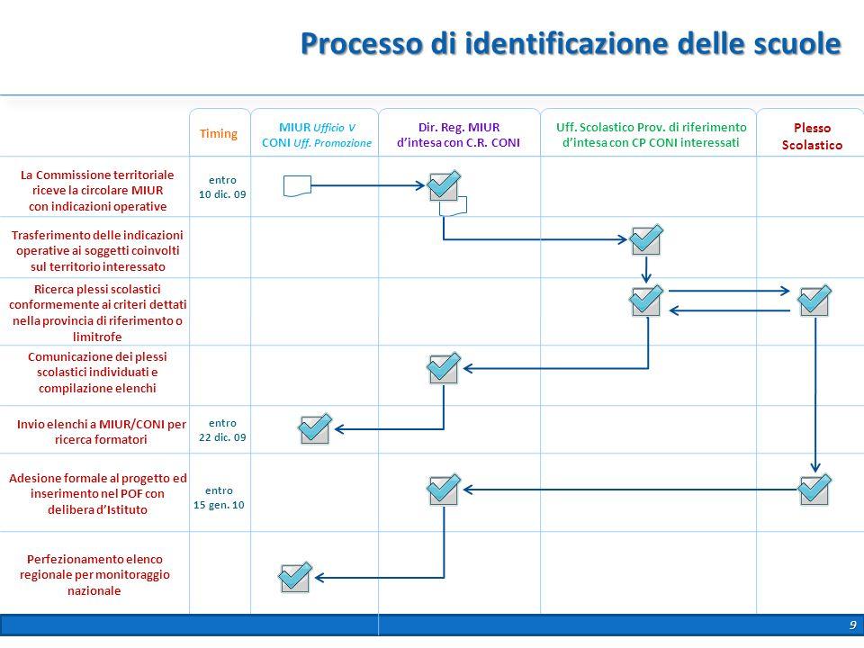 Processo di identificazione delle scuole