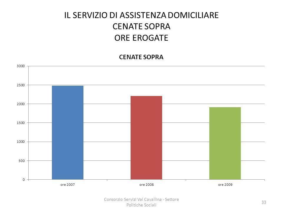 IL SERVIZIO DI ASSISTENZA DOMICILIARE CENATE SOPRA ORE EROGATE