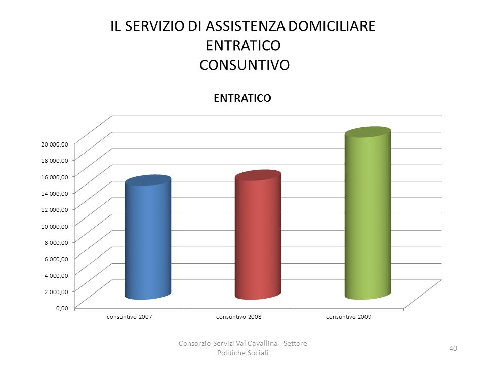 IL SERVIZIO DI ASSISTENZA DOMICILIARE ENTRATICO CONSUNTIVO