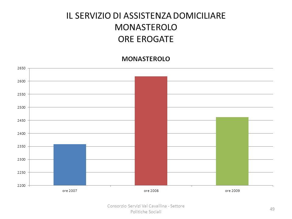 IL SERVIZIO DI ASSISTENZA DOMICILIARE MONASTEROLO ORE EROGATE