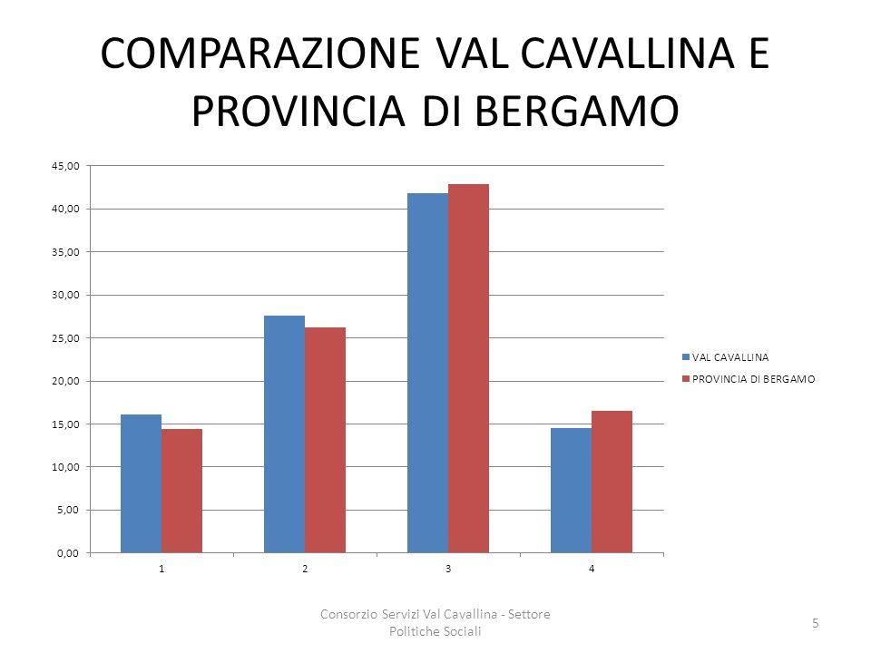 COMPARAZIONE VAL CAVALLINA E PROVINCIA DI BERGAMO