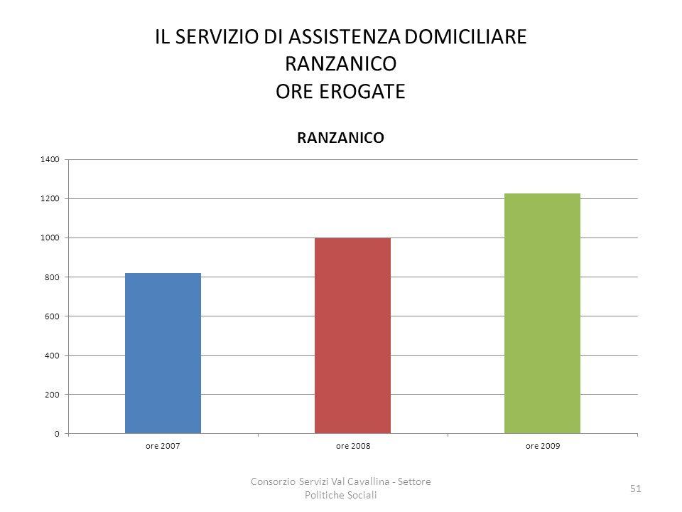 IL SERVIZIO DI ASSISTENZA DOMICILIARE RANZANICO ORE EROGATE