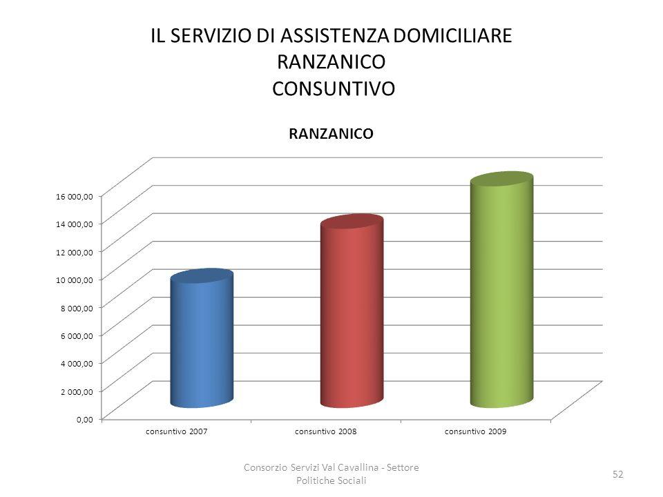 IL SERVIZIO DI ASSISTENZA DOMICILIARE RANZANICO CONSUNTIVO