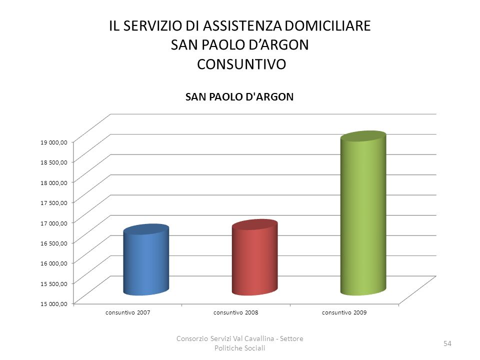 IL SERVIZIO DI ASSISTENZA DOMICILIARE SAN PAOLO D'ARGON CONSUNTIVO
