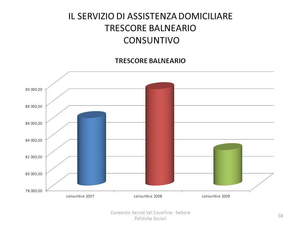 IL SERVIZIO DI ASSISTENZA DOMICILIARE TRESCORE BALNEARIO CONSUNTIVO