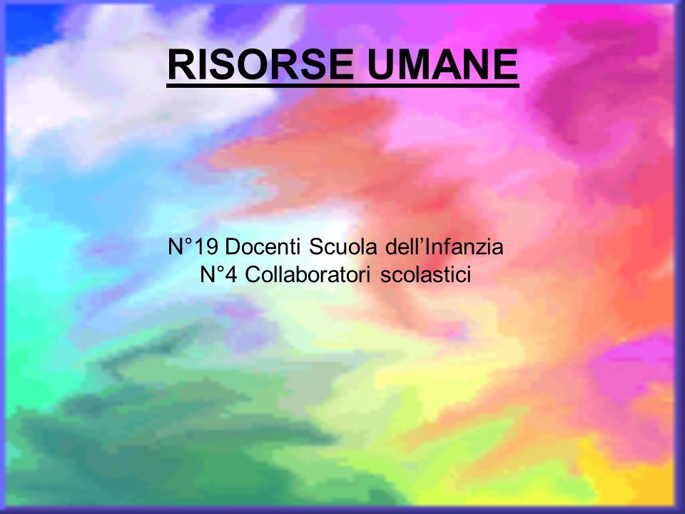 RISORSE UMANE N°19 Docenti Scuola dell'Infanzia