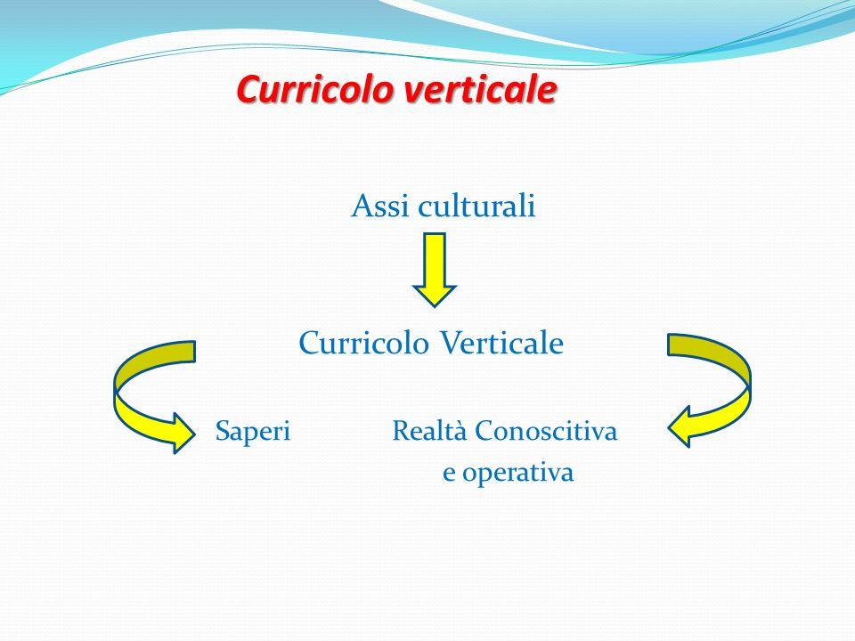 Curricolo verticale Assi culturali Curricolo Verticale