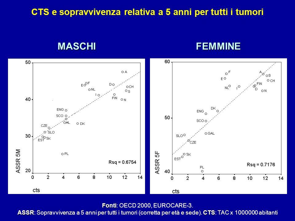 CTS e sopravvivenza relativa a 5 anni per tutti i tumori