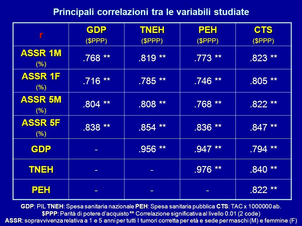 Principali correlazioni tra le variabili studiate