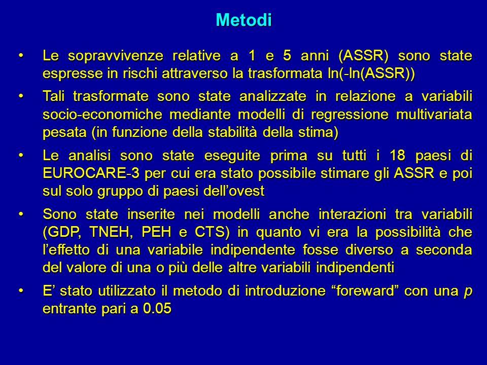 Metodi Le sopravvivenze relative a 1 e 5 anni (ASSR) sono state espresse in rischi attraverso la trasformata ln(-ln(ASSR))