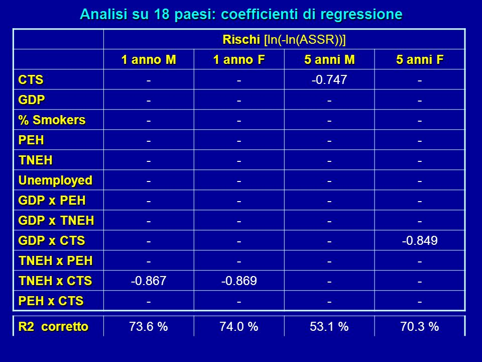 Analisi su 18 paesi: coefficienti di regressione