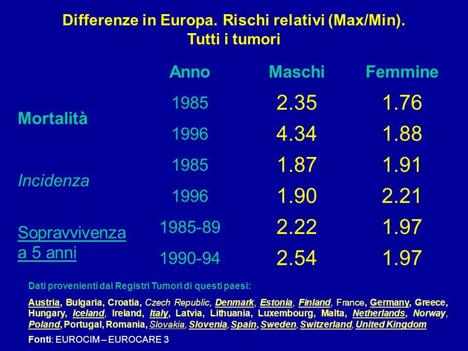 Differenze in Europa. Rischi relativi (Max/Min).
