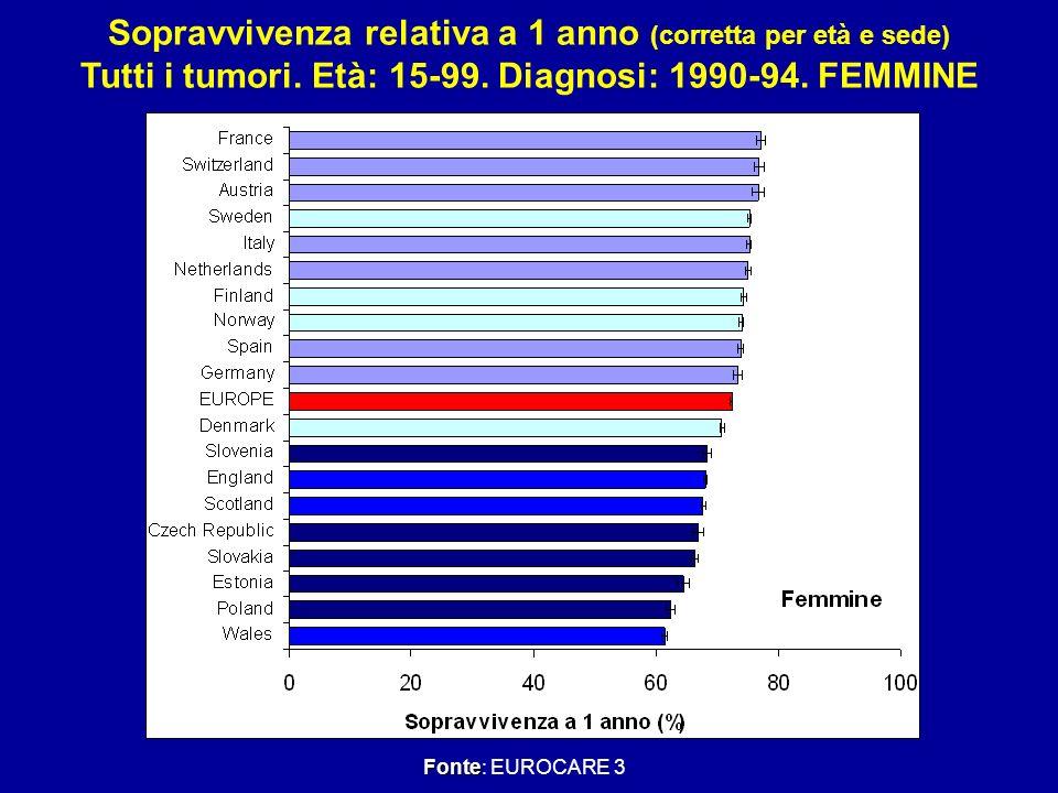 Sopravvivenza relativa a 1 anno (corretta per età e sede)