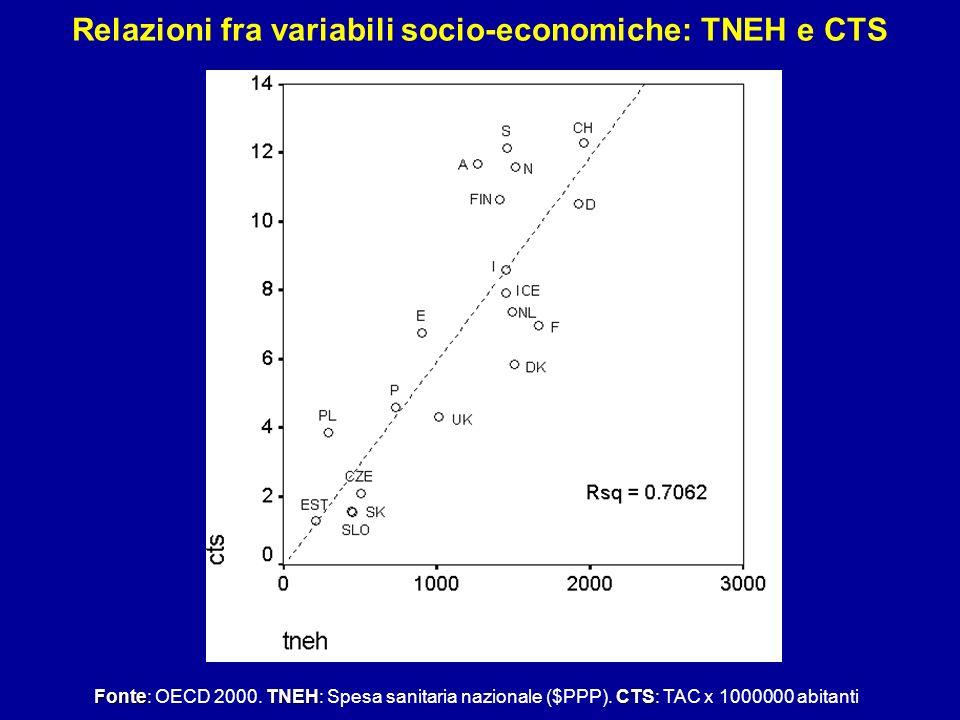 Relazioni fra variabili socio-economiche: TNEH e CTS